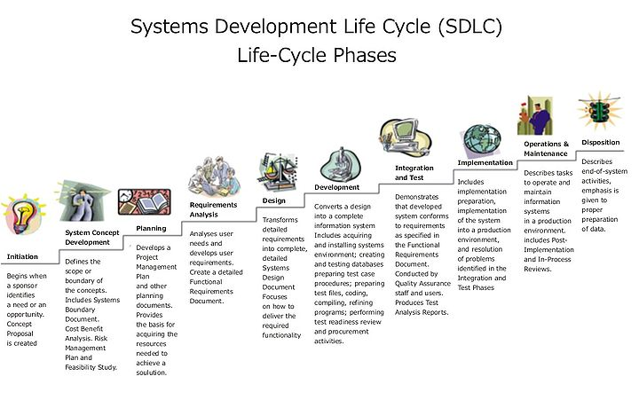 There is no definitively correct Systems Development Life Cycle model,